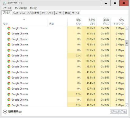 Chrome - タスクマネージャ(通常時)
