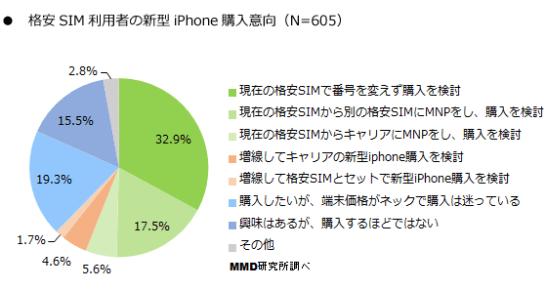 格安 SIM 利用者の新型 iPhone  購入意向