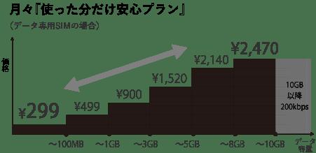 """For iPhone""プラン - FREETEL"