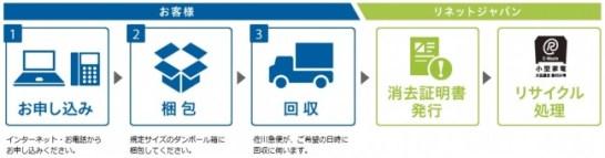 利用の流れ - リネットジャパン