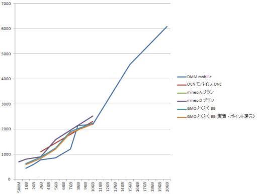 MVNO データ専用 SIM 価格比較 - PIC World