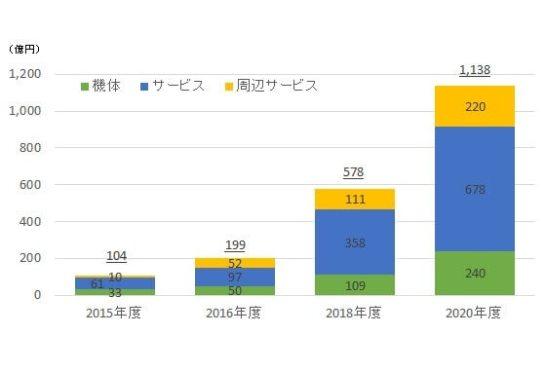 【図表1】 国内のドローンビジネス市場規模の予測(出所:インプレス総合研究所作成)