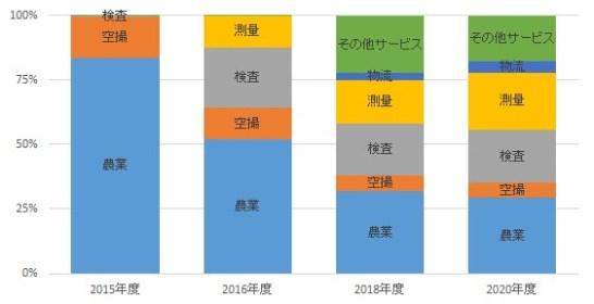 【図表2】 ドローンビジネスのサービス市場における分野別内訳(出所:インプレス総合研究所作成)