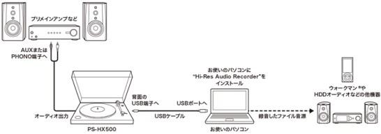 『PS-HX500』 - 接続方法