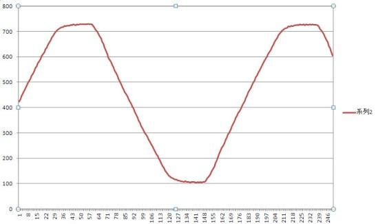 Arduino のアナログ入力した値で正弦波を再現