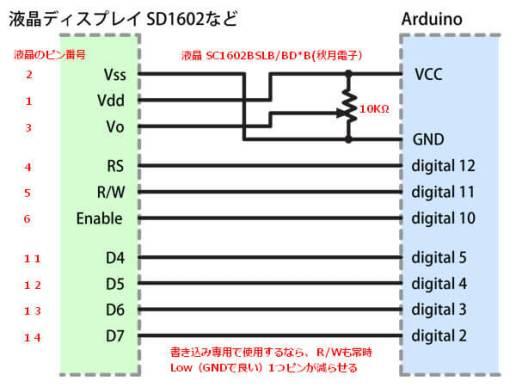 Ardino UNO と SC1602BS*B の接続図