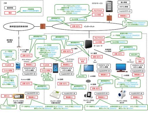 図2 ヘルスケア機器とクラウドサービスに対する脅威と対策の検討例