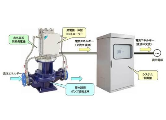 管水路用マイクロ水力発電システムによる発電の流れ