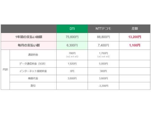 DTI SIM のページある料金比較 - スマホレンタルオプション