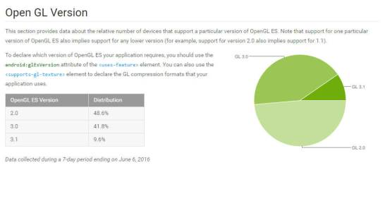 Open GL のバージョン分布 - Android Developer