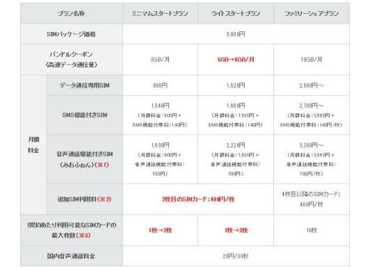 IIJmio がサービス改定 - 5GB / 月プランが1GB増量