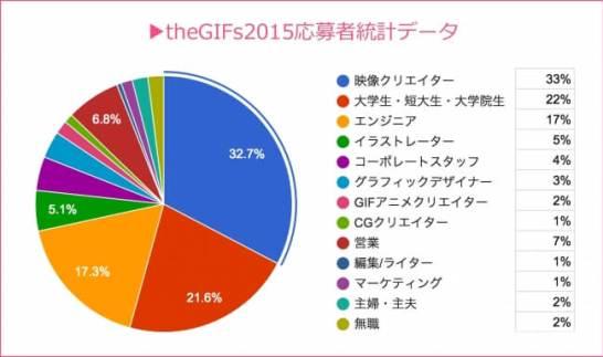 昨年度の様子(theGIFs2015)