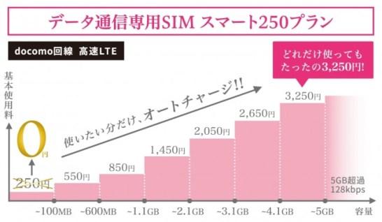 新プラン「スマート250」 (利用料金)- スマモバ
