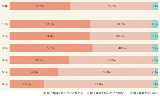 <図:電子書籍の認知・利用状況(年代別)(ベース:全体/n=2,890)>