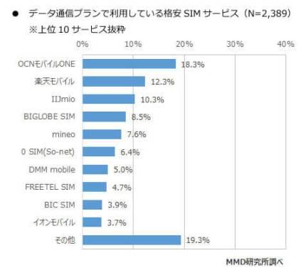 契約プラン別の格安SIMサービス利用(データ通信プラン) - MMD 研究所
