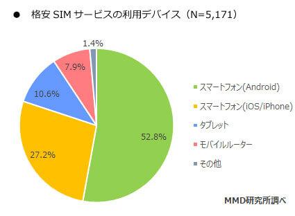 格安SIMサービス利用のデバイス - MMD 研究所