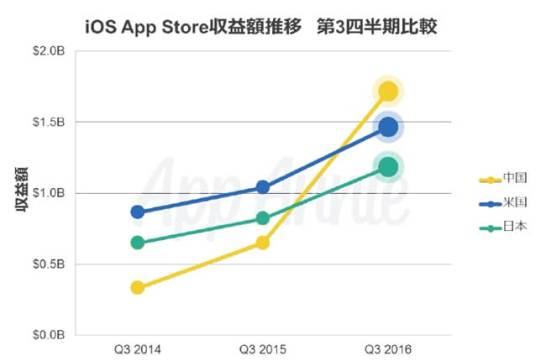 iOSの収益で中国が米国を抜き世界1位に