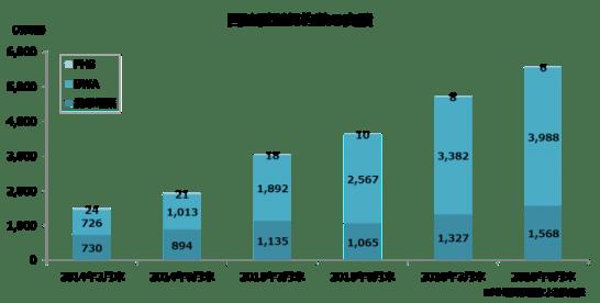回線種別契約数の実績 - MM 総研