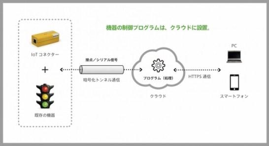 IoTコネクター - 構成図