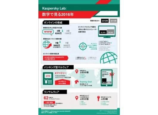 Kaspersky Security Bulletin:数字で振り返る2016年のサイバー脅威