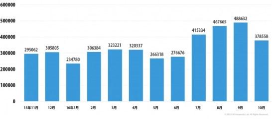 金融系マルウェアの攻撃を受けたユーザー数 (2015年11月~2016年10月)