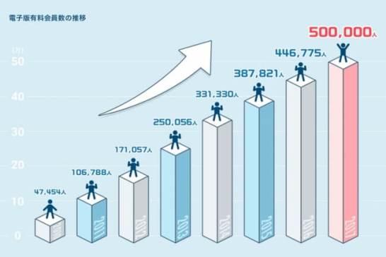 「日本経済新聞 電子版」有料会員50万人に到達