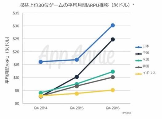 2016年アプリ市場総括レポート - App Annie