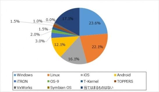 これから学びたい組み込み系OSは?