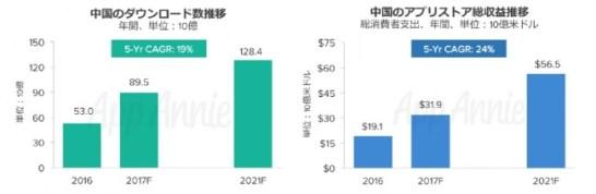 市場牽引役として台頭する中国:アプリストア支出額は2021年も世界首位予測