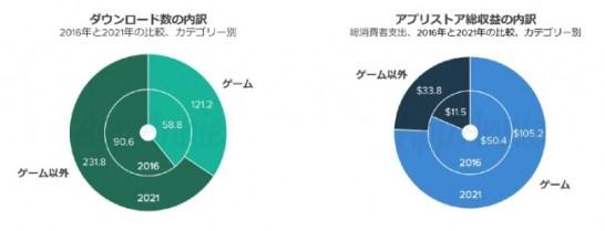 非ゲームアプリのサブスクリプション(月額課金型)収益は年平均成長率25%見込み:サブスクリプションモデルへの投資増加に勝機