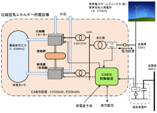 図3.実証設備概要図