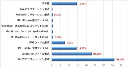 国内4月のマルウェア検出上位50種から抽出したマルウェアファイル形式別の割合