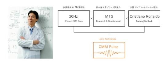 ●SIXPADのコアテクノロジー「CMMパルス」