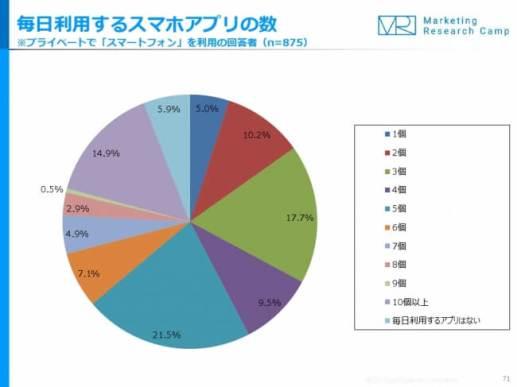 モバイル&ソーシャルメディア月次定点調査(2017年5月度)‐ ジャストシステム