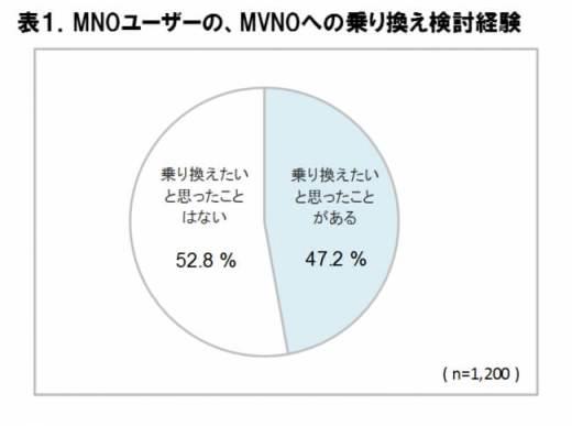 MNO ユーザーの、MVNO への乗り換え検討経験 - ICT 総研