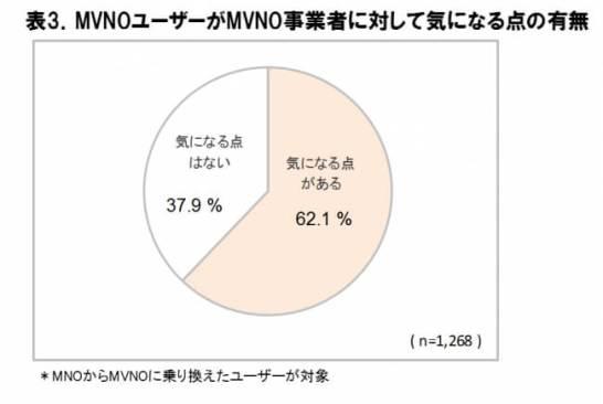 MVNO ユーザーが MVNO 事業者に対して気になる点の有無 -ICT 総研