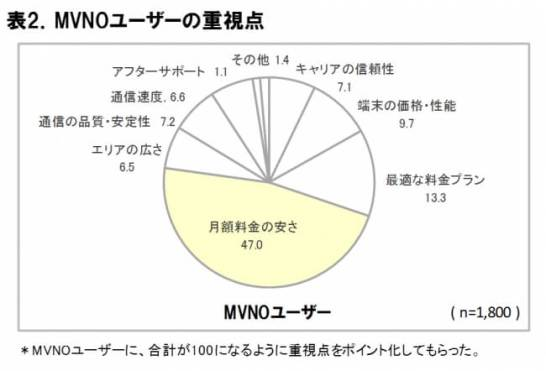 MVNO ユーザーの重視点 - ICT 総研
