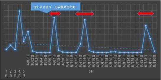 日本での「Suspicious」の検出状況(2017年7月4日時点)
