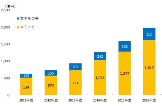 図表2.電子書籍市場規模のジャンル別内訳