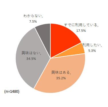図表4. 有料電子書籍利用者の月額課金制読み放題サービスに対する利用意向