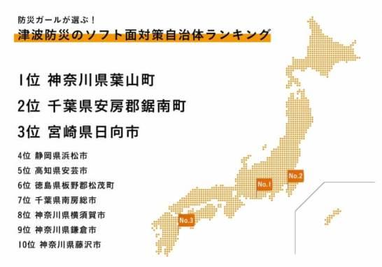 津波防災のソフト面対策自治体ランキング2017