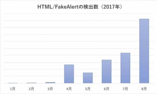 マイニングマルウェアの検出数(2017年)
