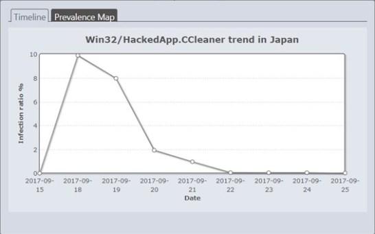 改ざんされたCCleanerの国内検出比率(9月15日~9月25日)