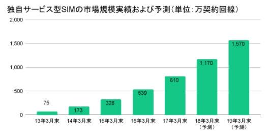出典:株式会社MM総研「国内MVNO市場規模の推移」(2017年3月末)より作成