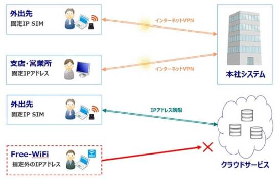 AIRnet固定IP SIM