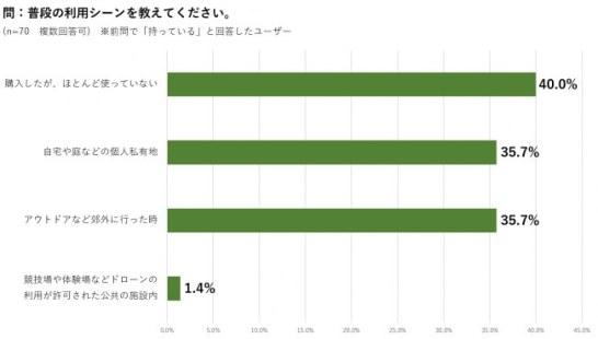 図2 所有者/普段の利用シーン