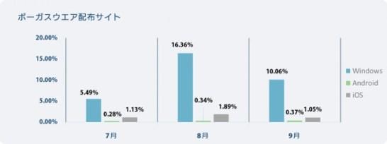 ボーガスウエア配布サイト検知率