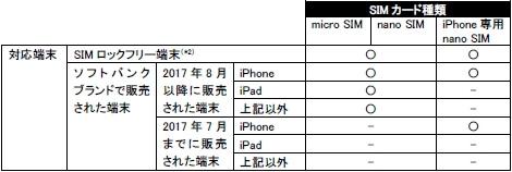 ソフトバンク回線プラン SIMカード種類と対応端末