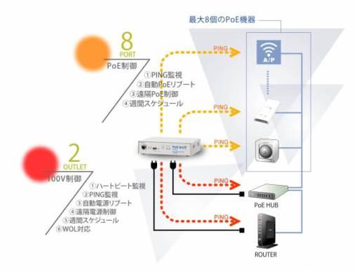PoEリブーター(PoE BOOT nino PoE8M2) - 明京電機