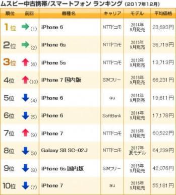 中古携帯/スマホランキング(2017年12月売上)- ムスビー
